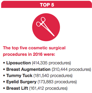 ASAPS Top Five Procedures in 2016