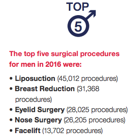 ASAPS Top 5 Surgical Procedures 2016